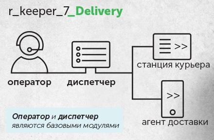 Служба доставки «Delivery»